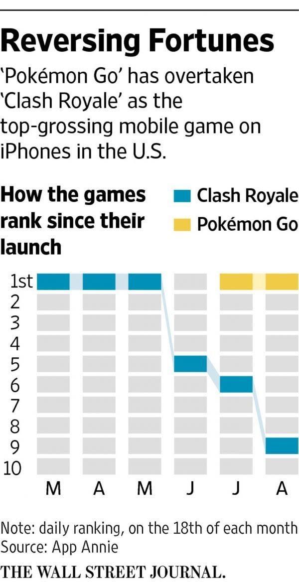 Supercell新游戏收入下滑:腾讯的百亿美元估值合理吗的照片 - 2