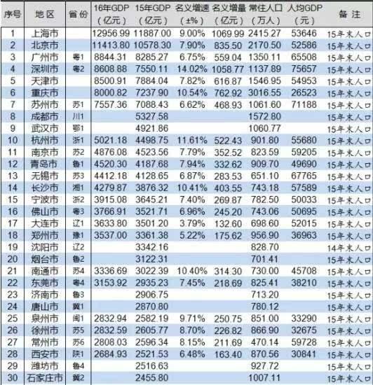 1997年全国各城市gdp排名_2014年上半年全国各城市GDP排名(2)