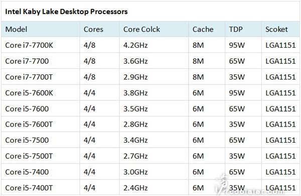 Intel Kaby Lake处理器性能提升的秘密:频率最高达4.5GHz的照片 - 2
