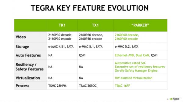 NVIDIA新Tegra Parker公布:首用6核CPU GPU升级帕斯卡架构的照片 - 3