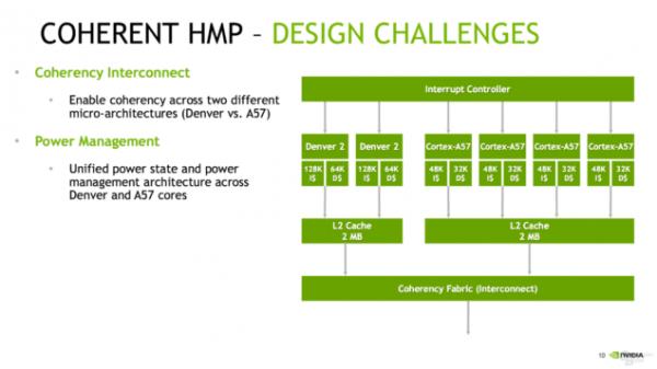 NVIDIA新Tegra Parker公布:首用6核CPU GPU升级帕斯卡架构的照片 - 8