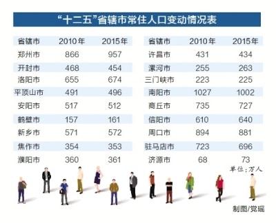郑州市流动人口数量_河南省流动人口计划生育省内 一盘棋 工作现场会在郑州