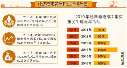 2021年新疆各市经济总量