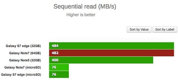 智能机存储性能测试:Galaxy Note 7多项负于老旗舰Note 5的照片 - 2