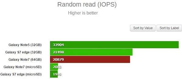 智能机存储性能测试:Galaxy Note 7多项负于老旗舰Note 5的照片 - 4