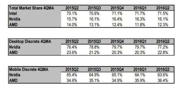 显卡最新份额:AMD四年首涨 有望与NVIDIA重回三七开的照片