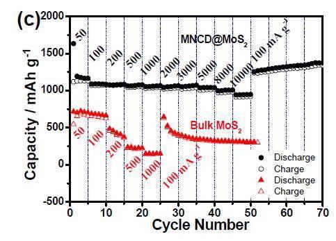 """锂电池负极材料辈出 石墨被mos2""""完虐"""
