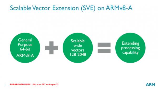 ARM宣布ARMv8-A矢量扩展:高性能计算、数据中心的照片 - 2