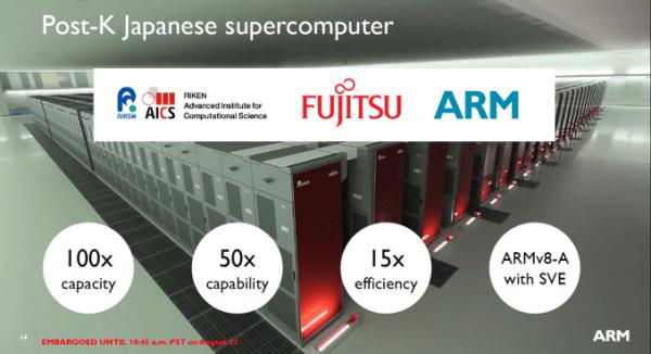 ARM宣布ARMv8-A矢量扩展:高性能计算、数据中心的照片 - 5