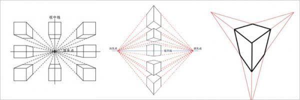 上图一点透视,两点透视,三点透视的示意图会明白些.
