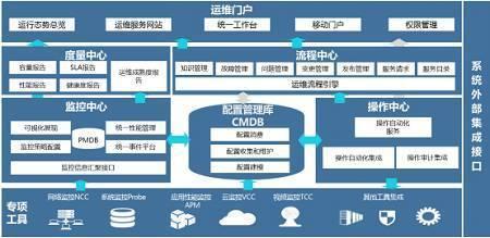 主题分享,从高并发系统的典型架构设计,大型软件的演化之路,和如何