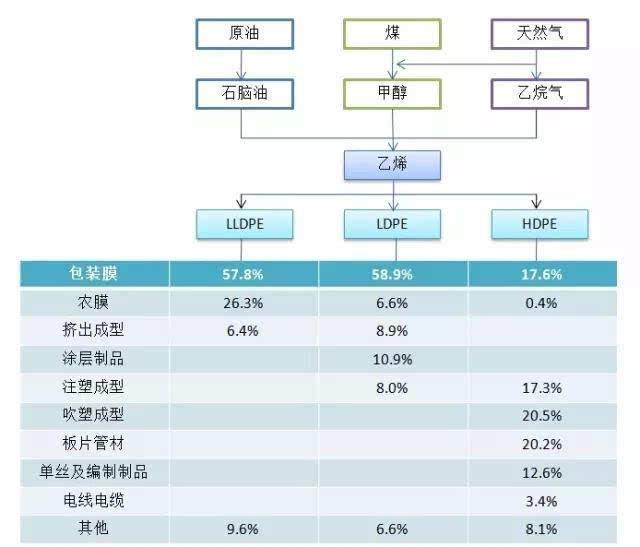 一,聚乙烯产业链结构