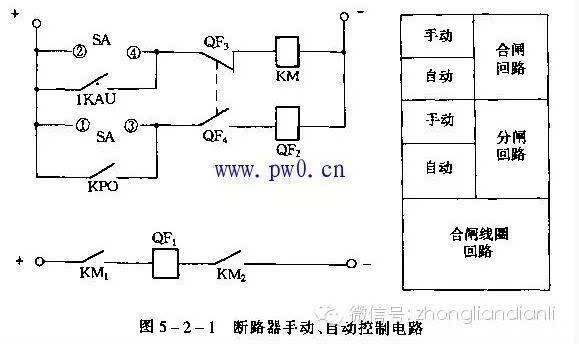 对断路器的控制是通过辅助电路实现的。在主控制室的控制屏上应装有能发出合闸、分闸命令的控制开关或按钮,在断路器上应有执行命令的操动机构(即合闸、分闸线圈)。控制开关和操动机构之间通过控制电缆连接起来。   完成断路器合闸、分闸任务的电气回路称为控制电路。控制电路按操作电源的种类可以分为直流操作和交流操作两类;按采用的接线和设备分,有强电控制和弱电控制两类。   1.
