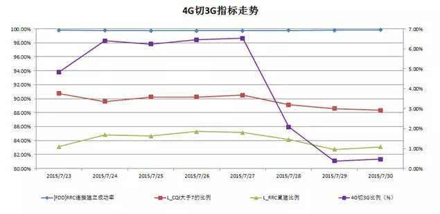4G网络优化