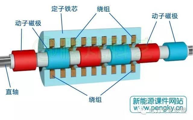 涨知识 | 圆筒型永磁直线发电机概述
