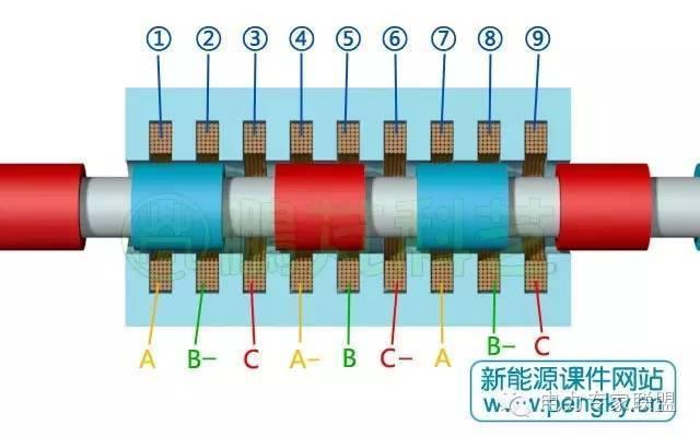 三相圆筒型永磁直线发电机绕组连接