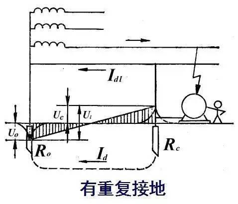 接地装置 ◢ 由接地体和接地线(网)组成.