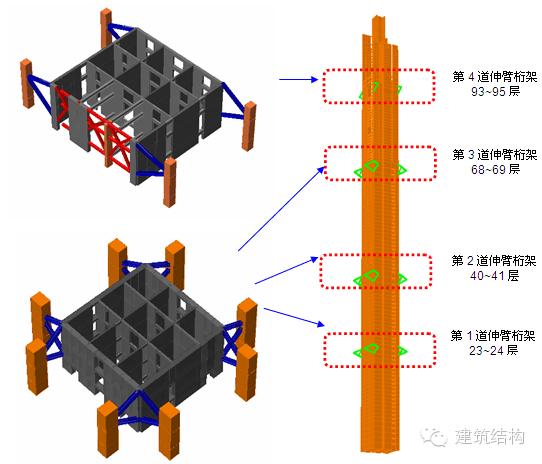 带伸臂桁架的巨型框架-核心筒结构由钢筋