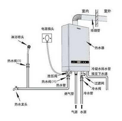 安装燃气热水器的位置周边一定要有安全距离,家里的燃气表等大都集中