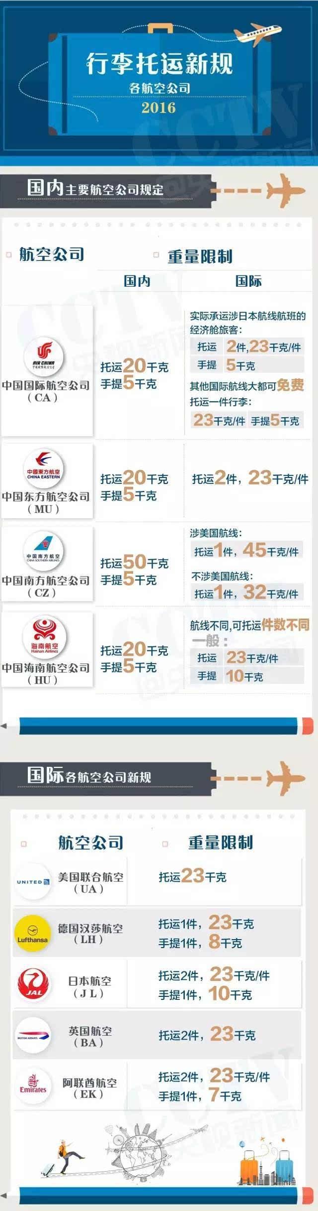 航空公司最新免费行李托运规定
