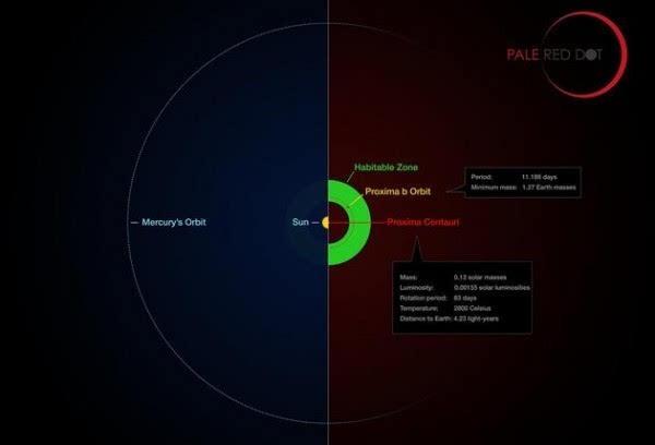 另一个地球:距离地球最近恒星周围发现系外行星地表或有水的照片 - 3