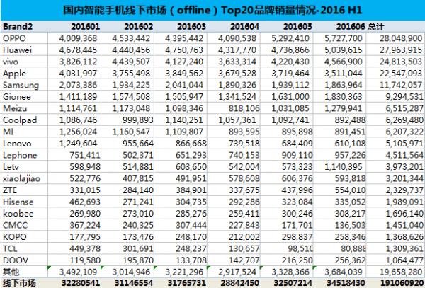 2016年上半年手机销量出炉:华为、OPPO、苹果分列前三的照片 - 3