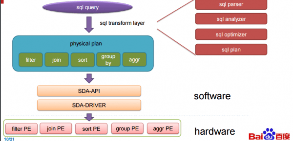 百度利用FPGA加速SQL的照片 - 1