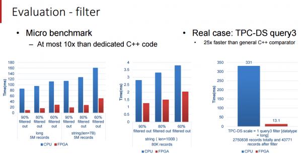百度利用FPGA加速SQL的照片 - 2