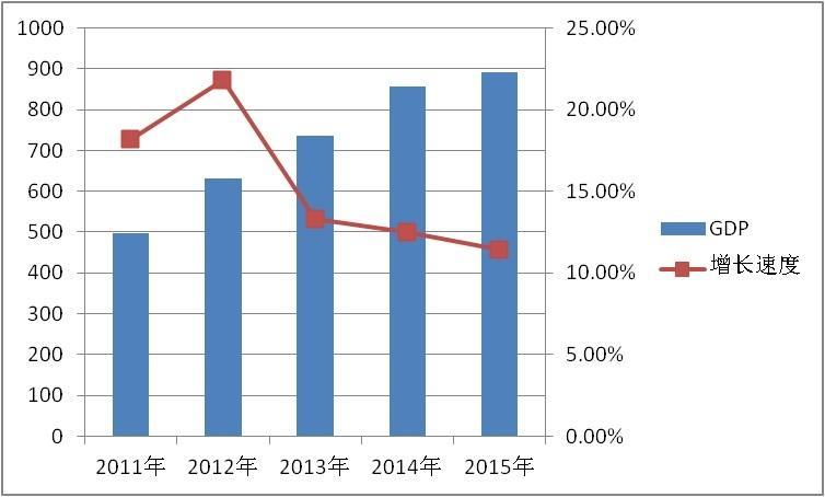 中国2018年gdp总量_合肥2018年人均gdp