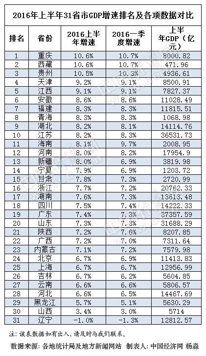 gdp成绩_上半年GDP 成绩单 出炉 河北低于全国增速
