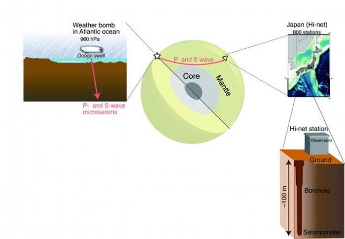 大西洋天气炸弹是一种严重、快速发展的风暴,它会引起海浪涌动,激起能进入海洋地壳的隐约且深入的震颤。这些细微的波动会穿过地球,并能在远至日本等地被检测到,在那里,应用被称作Hi-net方法的设施第一次检测到了风暴的P波和S波的振幅。(Kiwamu Nishida and Ryota Takagi) (神秘的地球uux.