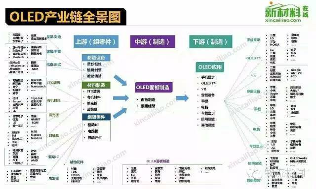 18大产业的产业链全景图