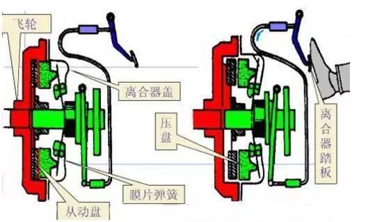 离合器结构图(图上) 2,在换挡时踩一脚还是踩两脚?