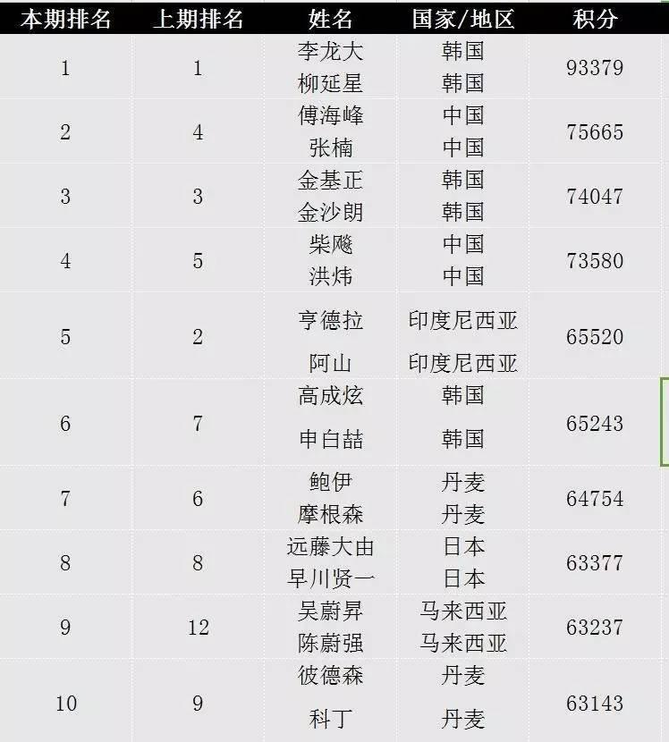 排名_排名:南风升至第2,亨山降至第5
