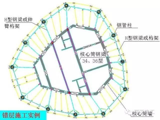 40层结构发生转变,核心筒三个边角处向外挑出,内框减少部分剪力墙