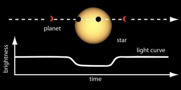 我们该去哪里寻找系外行星生命?直接观测证据竟是污染气体的照片 - 2