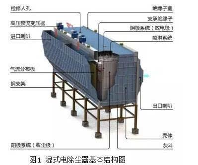 湿式电除尘器的结构与esp结构不同之处在于湿式电除尘器取消传统振打