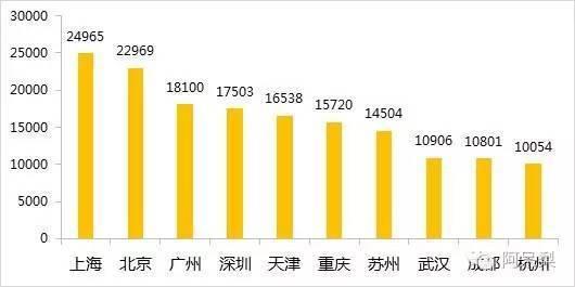 北京与广州经济总量_广州涉外经济学院
