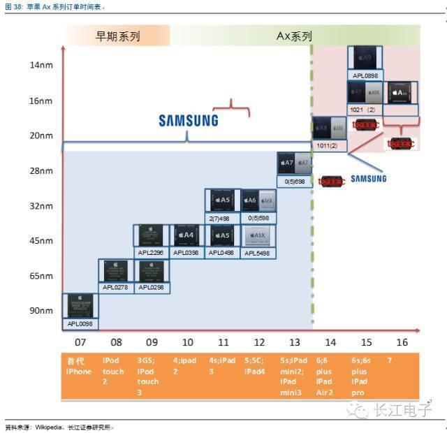中国集成电路产业进入