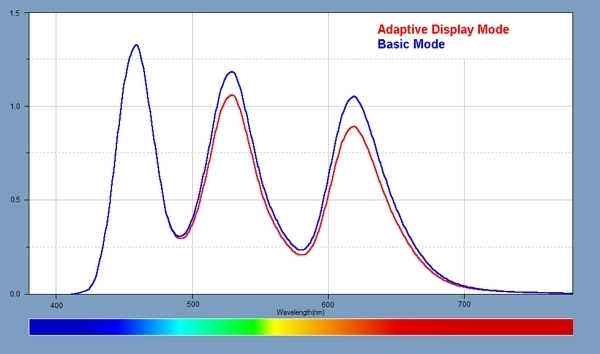 三星Note 7屏幕专业分析:色域/亮度多项创纪录的照片 - 9