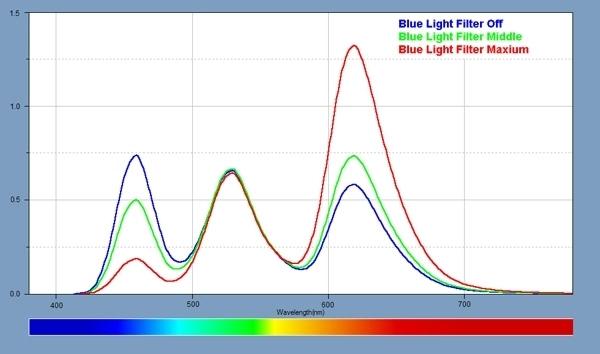 三星Note 7屏幕专业分析:色域/亮度多项创纪录的照片 - 10