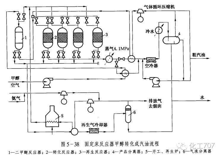 美国mobil公司开发的沸石催化剂zsm-5可高效的将甲醇转化为汽油,是煤图片