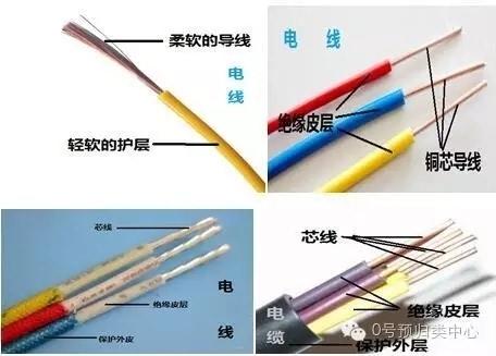 电线,电缆,同轴电缆,光缆的商品归类区别