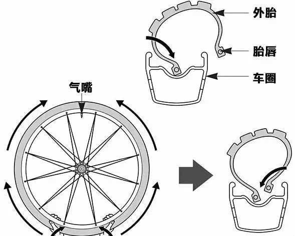 下图是个自行车的真空胎,汽车原理差不多,就是轮胎更厚结构层叠更复杂