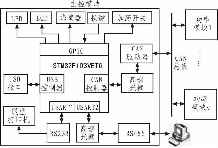 基于stm32的大功率数字式电镀电源并联均流系统设计