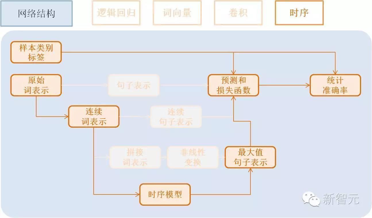 时序模型即为RNN模型, 包括简单的RNN模型、GRU模型、LSTM模型...