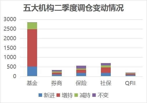 """揭秘社保等五大机构""""擒牛""""道路:新进增持股曝光"""