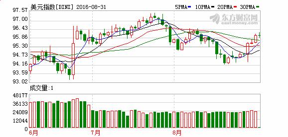 隔夜外盘:欧美股市小幅收跌EIA库存远超预期油价跌逾3%