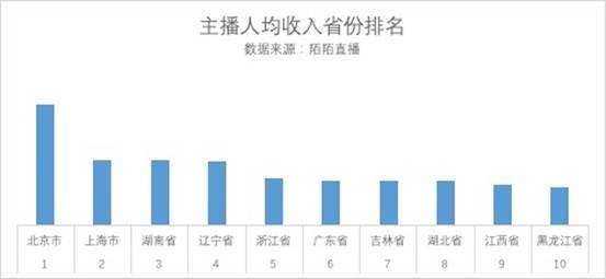 陌陌发布主播地图 北京辽宁上海实力最强的照片 - 3