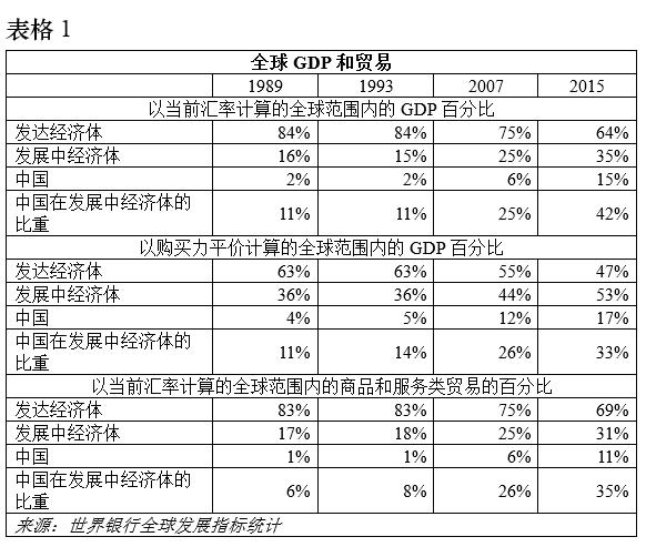 中国近十年人均gdp表格_阅读下列材料.结合所学知识回答问题.材料一 近十年我国国内生产总值 GDP .财政收入.居民收